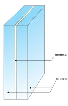 Конструкция триплекс
